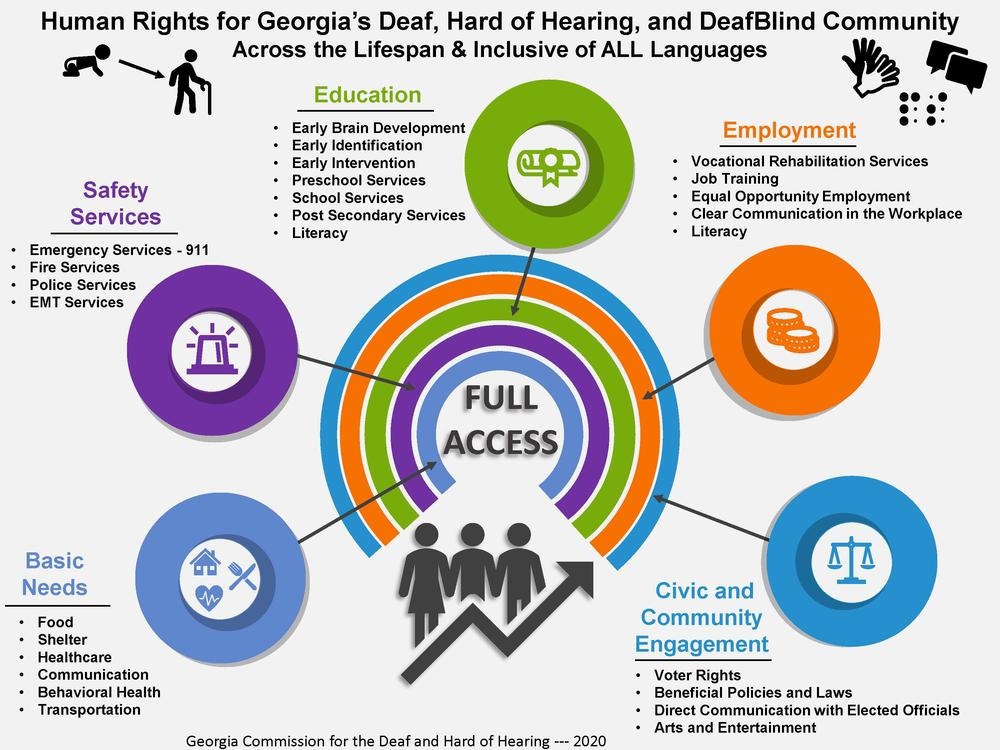 Georgia Commission for the Deaf and Hard of Hearing