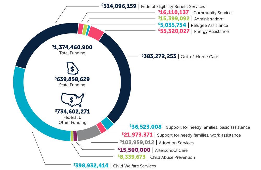 DFCS_budget