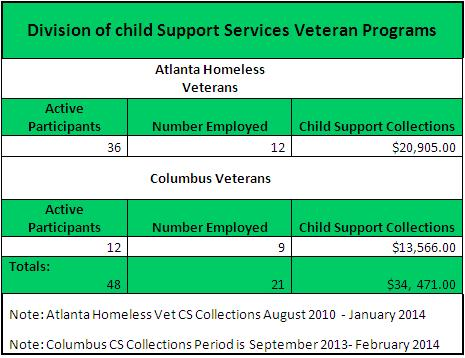 department of human resources child support
